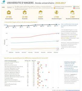 Dashboard de données de l'université d'Angers