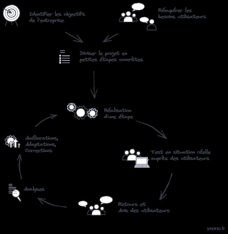 Schéma de boucle de projet data