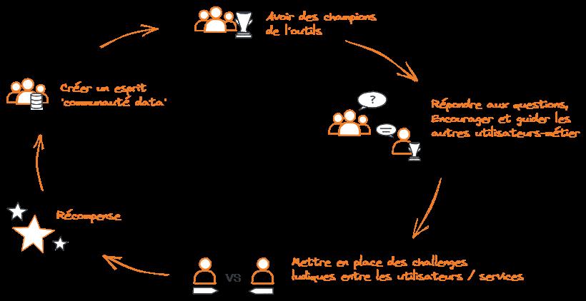 Schéma Implication des utilisateurs-métier dans un projet data